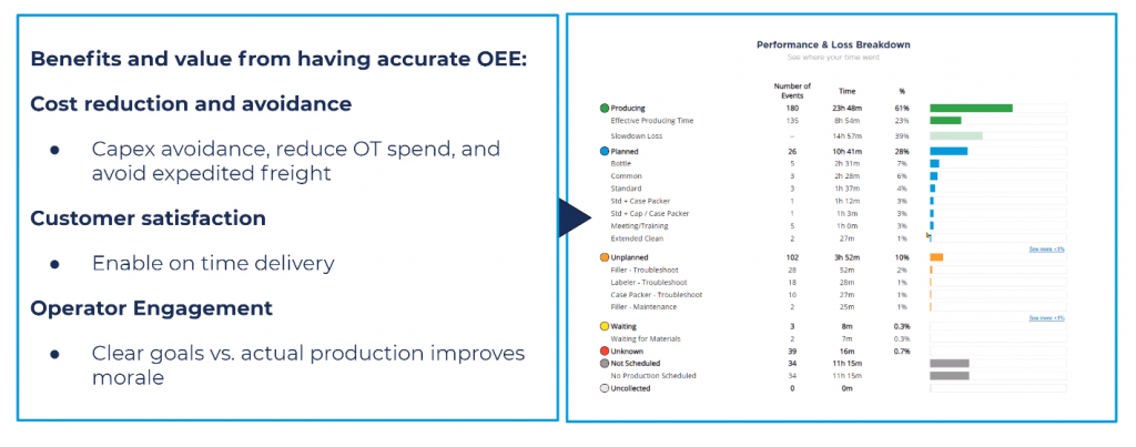 Benefits to having accurate OEE